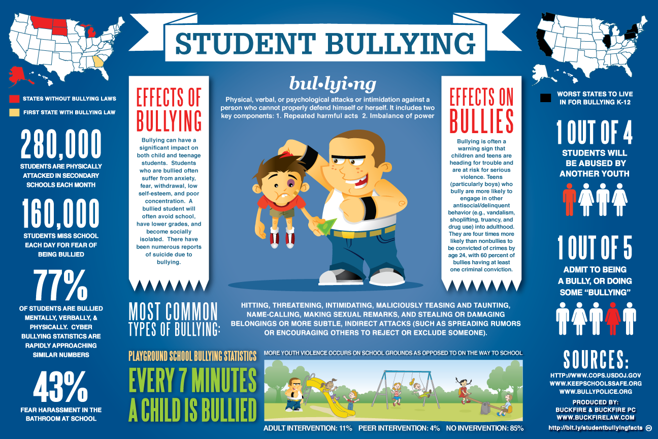 bullying effects
